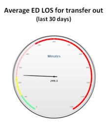 Average ED LOS for transfer out (last 30 days)
