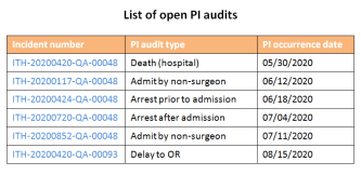 List of open PI audits