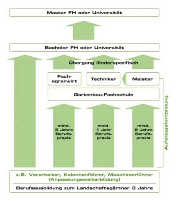 Garten Und Landschaftsbau Ausbildung Voraussetzungen: Weiterbildung Landschaftsgärtner