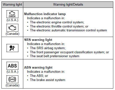 Toyota Rav4 Dashboard Symbols