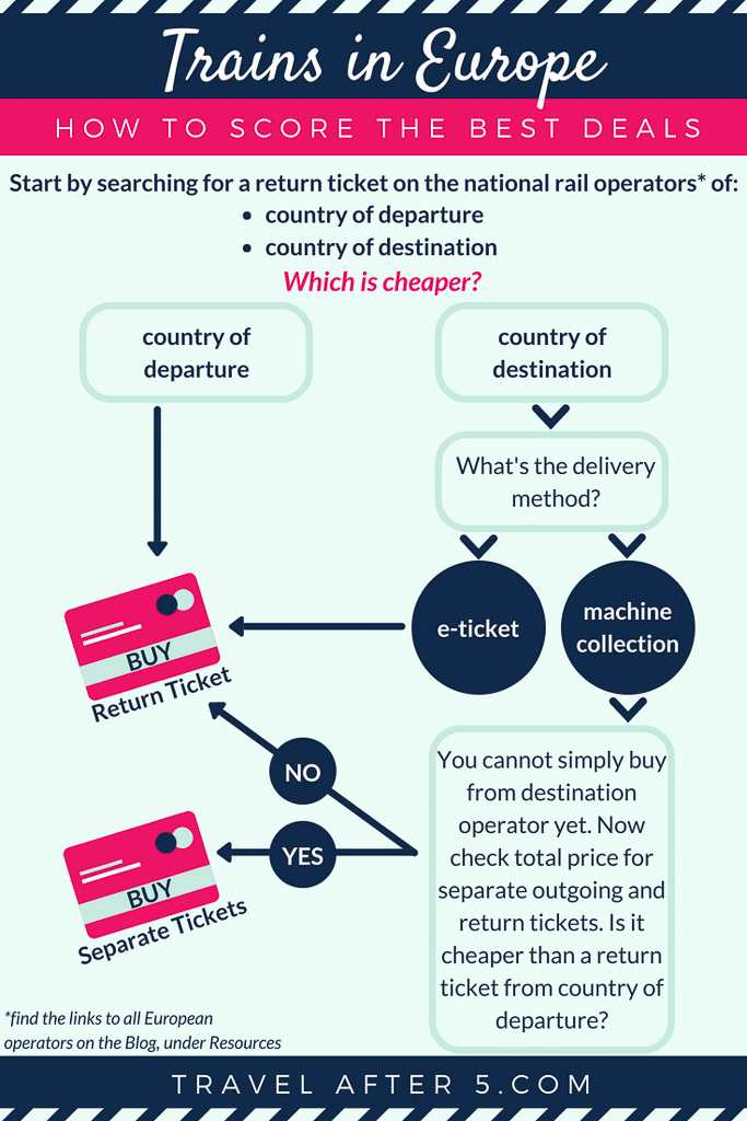 Pinterest Pin_Trains in Europe: How to Get the Best Deals, by Travel After 5