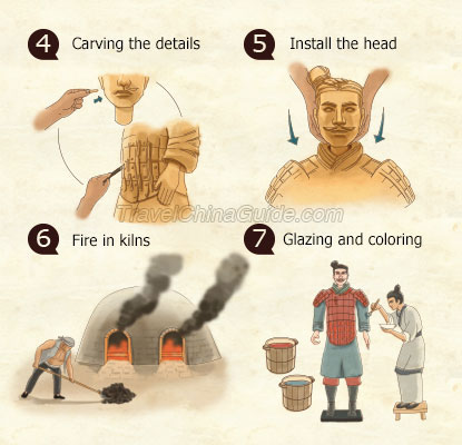 How the Terracotta Warriors were Made 7 Steps to Make A