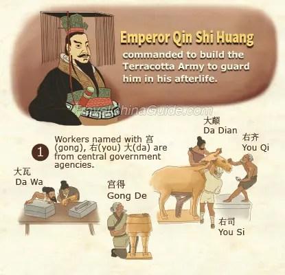 Who Built the Terracotta Warriors Emperor Qin Shi Huang