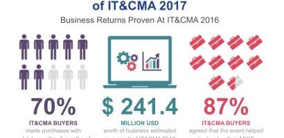 Jubileuszowa edycja IT&CMA oraz CTW Asia-Pacific. Największe targi MICE w Azji
