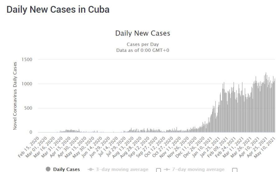 COVID-19 cases in Cuba