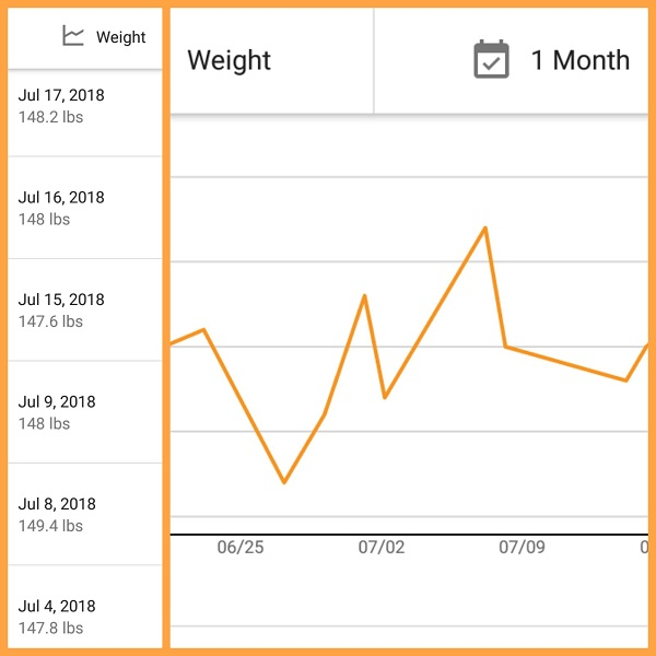 Weight Fluctuations on a Ketogenic Low Carb Diet