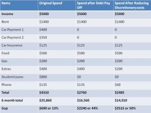 Quick analyses of the spending changes and impacts