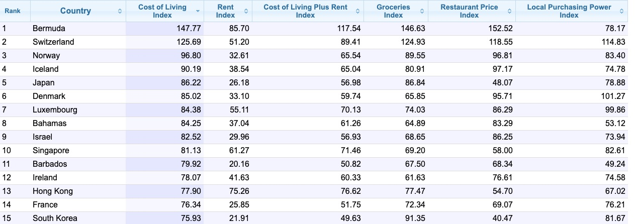 cost of living bermuda