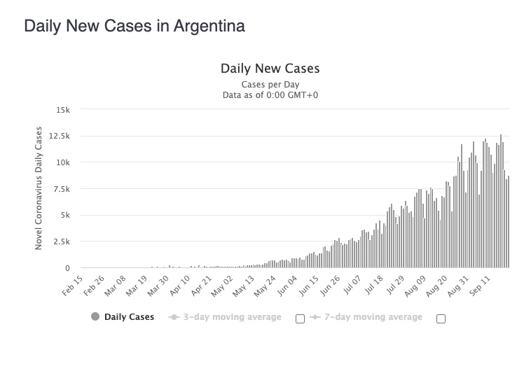 daily new cases in Argentina