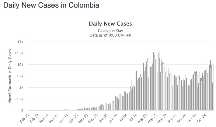 colombia second wave cases