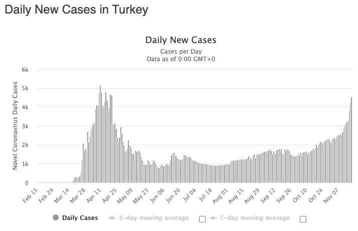 turkey daily cases