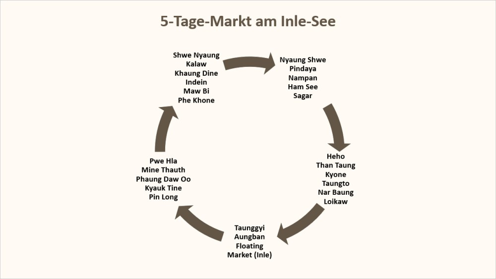 Map: 5-Tage-Markt am Inle-See