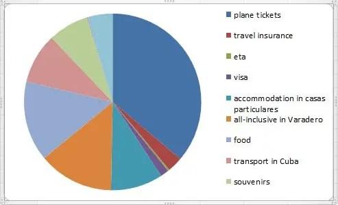 Cuba budget diagram