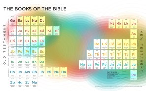 Visual-Theology_Books-of-the-Bible_big