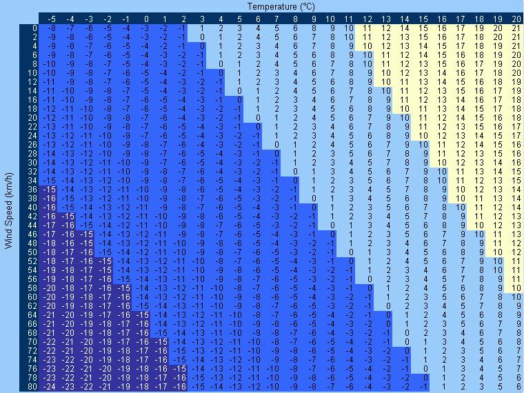 vetar i temperatura