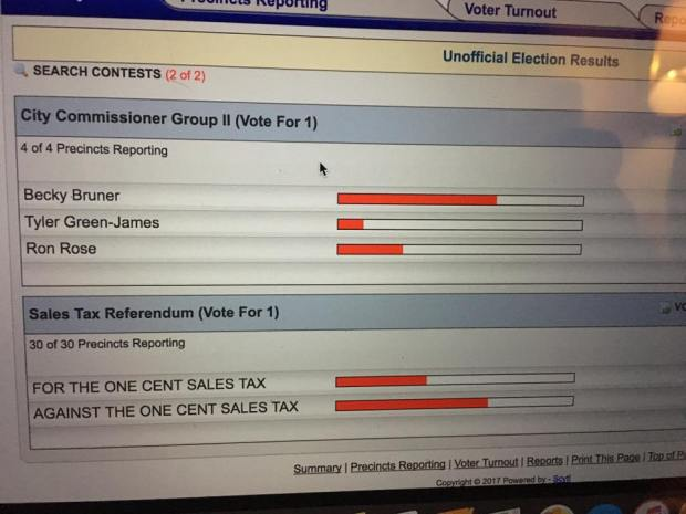 sales tax increase defeated
