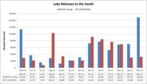 Lake Releases to the South. (Dr Gary Goforth, 2015)