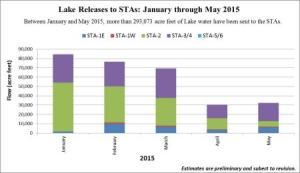 Lake Releases to STAs (Storm Water Treatment Areas) (Dr Gary Goforth, 2015)