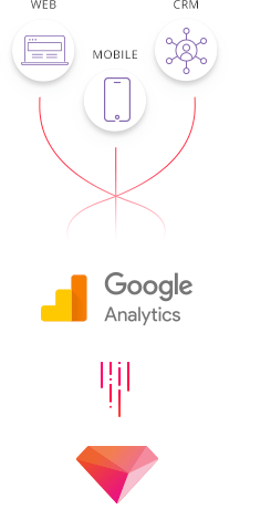 Google Analytics Data Connector  Treasure Data