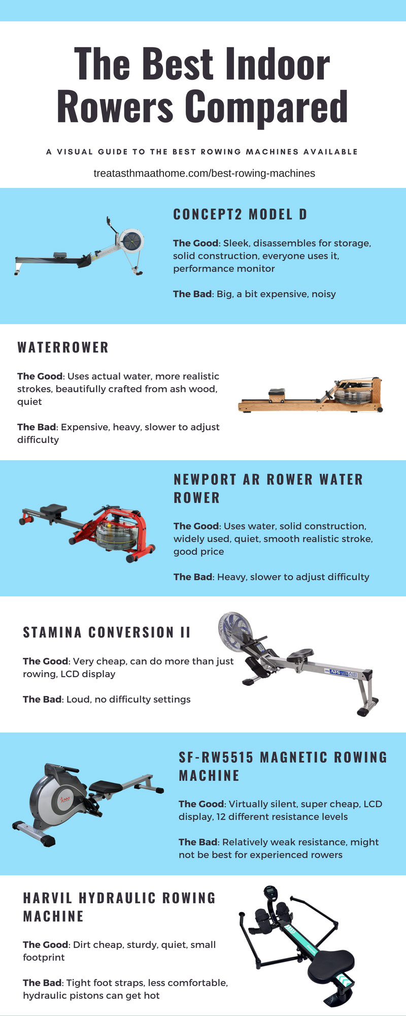 Best Rowing Machines Compared Infographic