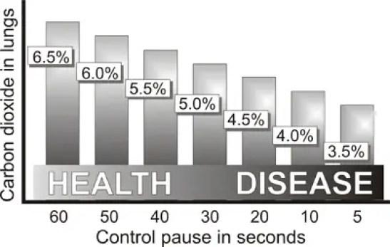 buteyko breathing control pause chart