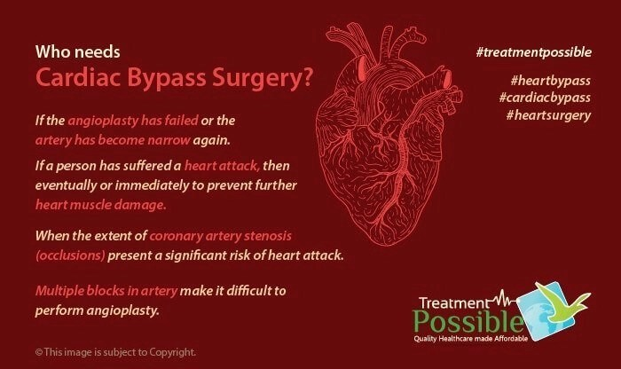 This infographic defines who needs a heart bypass surgery