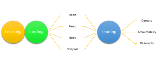 A Roadmap for DEI Leadership