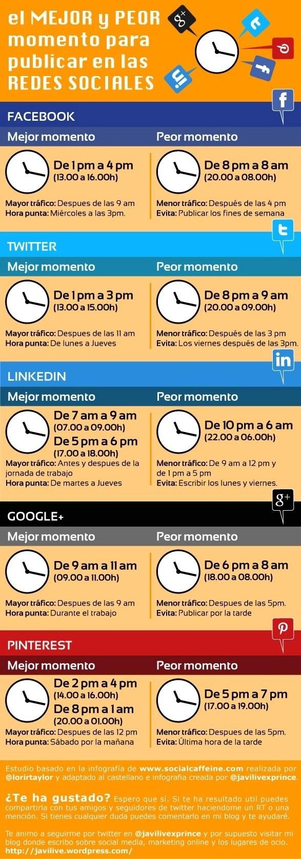 mejores horas para compartir en redes sociales