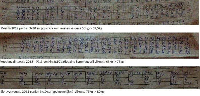 Treenipäiväkirja treenimotivaation ylläpitoon