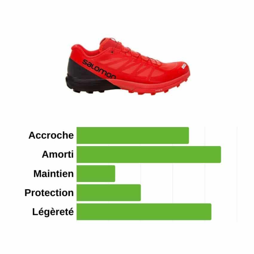 chaussures de trail running - caractéristiques