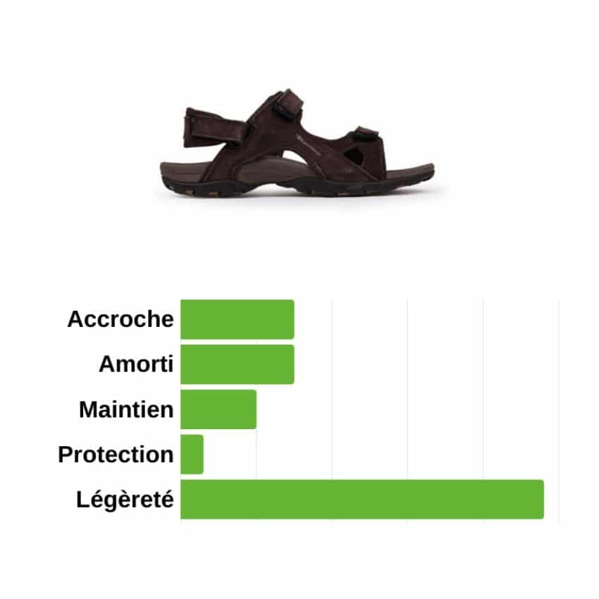 sandales de randonnée - avantages et limites