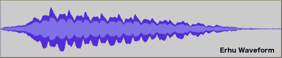 What Makes a Musical Sound Part 3 — Envelope and Playing Techniques