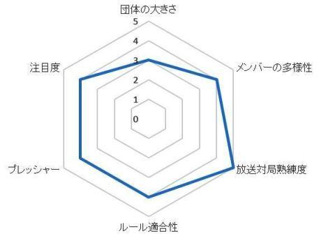 協会グラフ