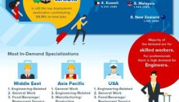 Oversease Salary Report 2017 – Infographic