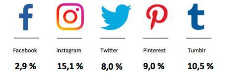 Wachstumsraten sozialer Netzwerke; Deutschland 2016