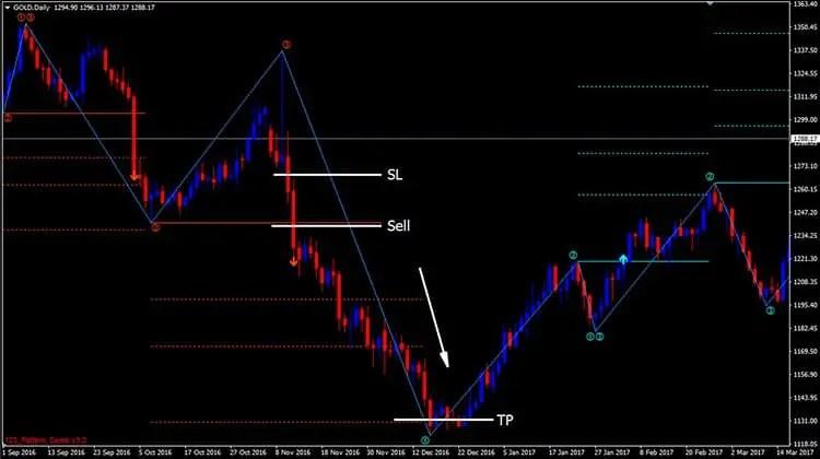 1-2-3 forex indicator