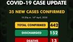 Nigeria Records 35 New #Coronavirus Cases, Total Now 442