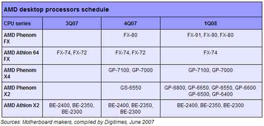 AMD desktop processors schedule