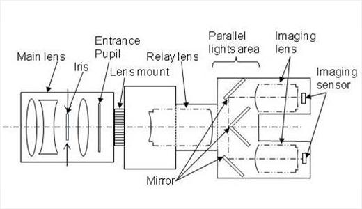 optical-system-for-single-l.jpg