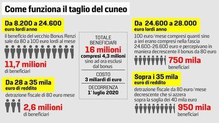 Fisco, fino a 100 euro in più nella busta paga di 16 milioni di italiani 