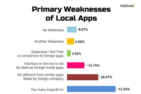 survey kelemahan apps Lokal