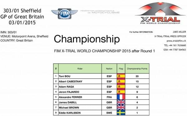 X-Trial Sheffield. Round 1 Championnat du Monde de X-Trial 2015. Provisoire