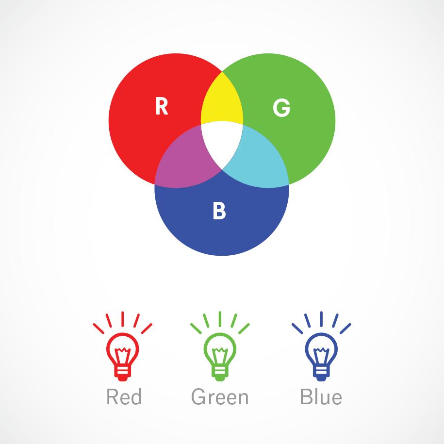 d1d9e2e493d8 El sistema aditivo consiste en la obtención de luces de color a partir de  las sumas (adiciones) de los colores primarios RGB.
