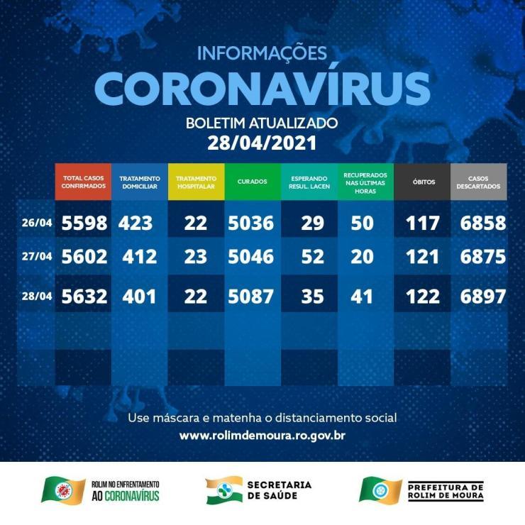 Boletim com dados sobre o coronavírus em Rolim de Moura desta quarta-feira (28)