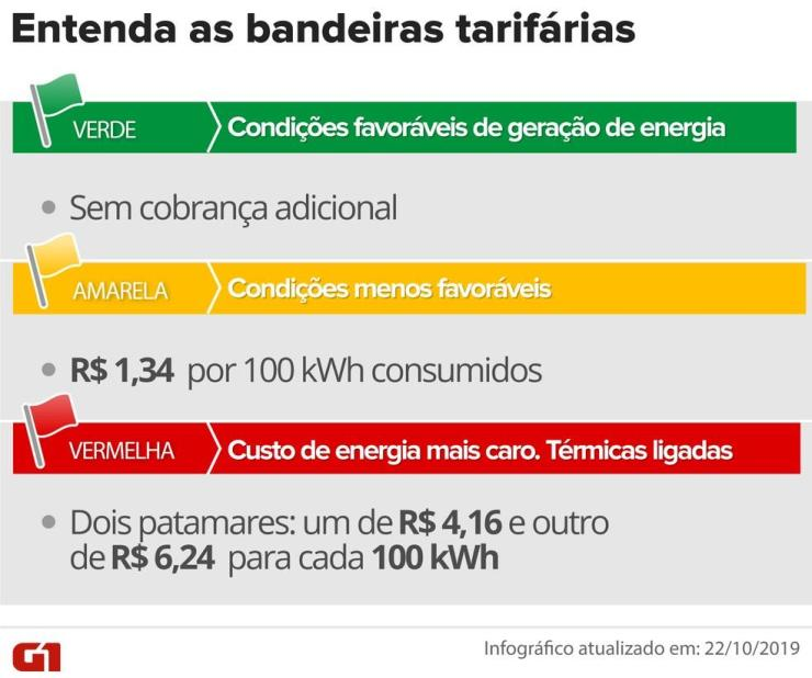 Conta de luz terá acréscimo de R$ 6,24 em junho com acionamento da bandeira vermelha após governo decretar