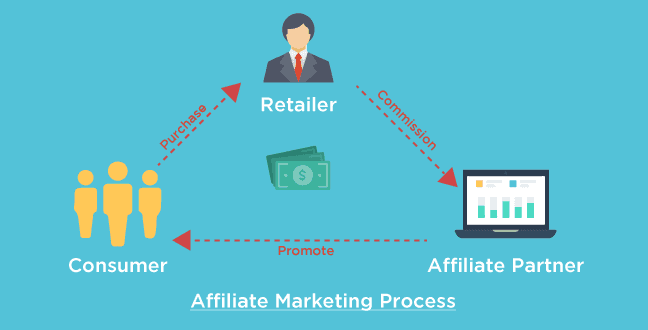 By Affiliate System (Selling your Product or that of Third Parties)  - How to earn money from WhatsApp