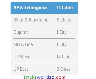Telenor 4G services Across India
