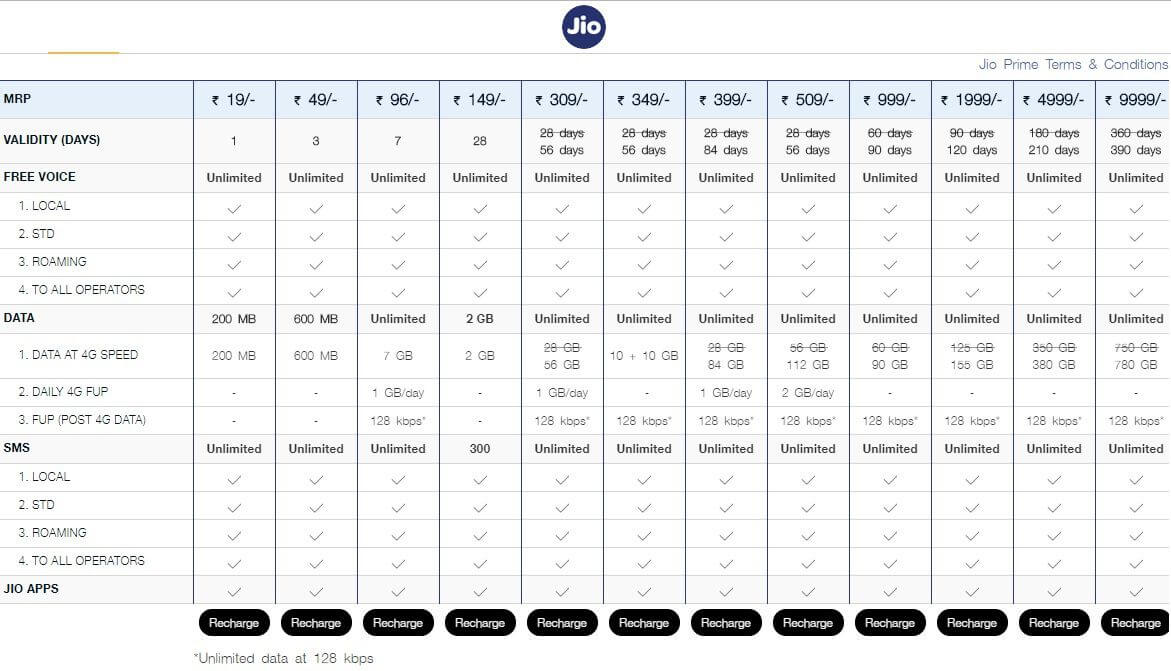 Reliance Jio Revises Existing Plans Prepaid Plans