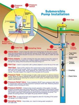 Well Pump Service | Maryland, Virginia, West Virginia | TriCounty Pumps  TriCounty Pumps