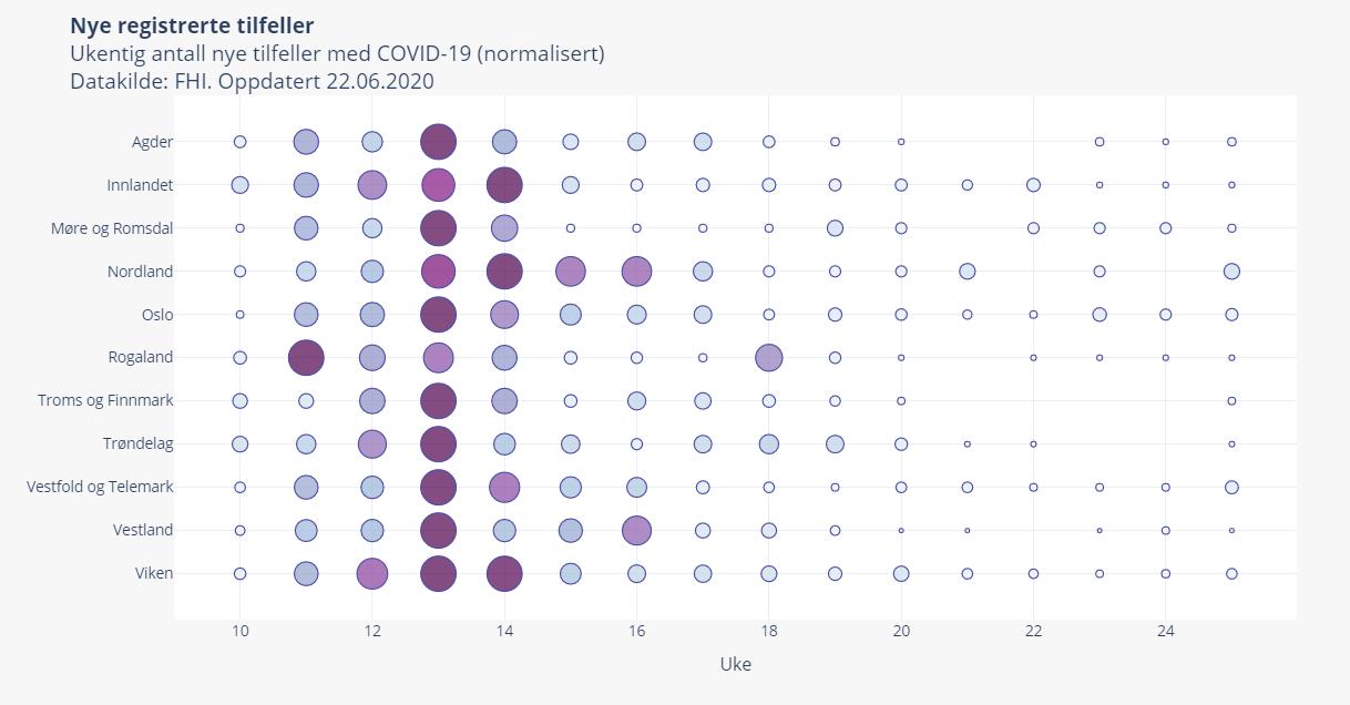 Nye tilfeller med COVID-19 fylke for fylke